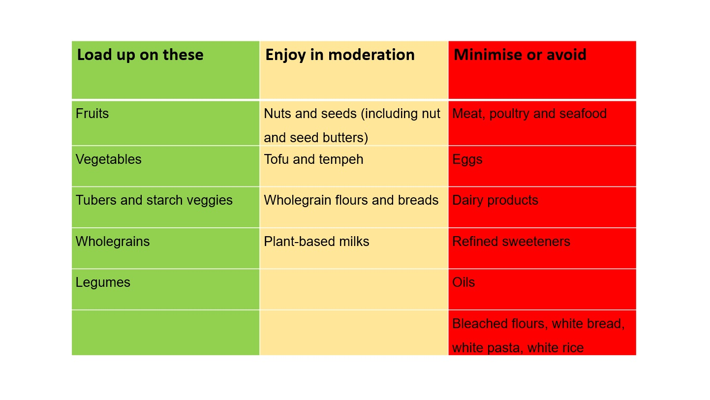 Traffic light system for what plantbased foods to eat for weightloss
