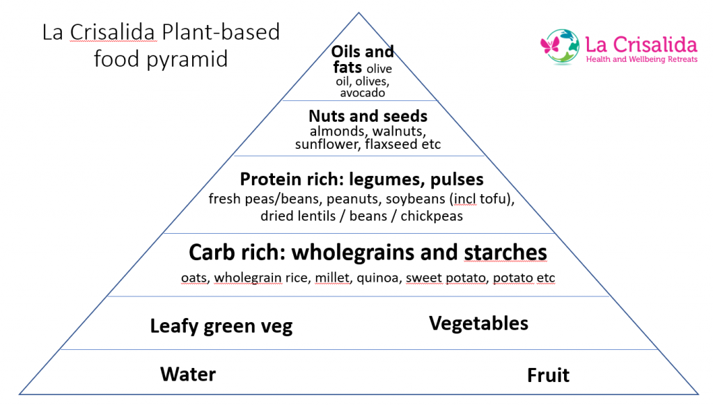 The (meat- and dairy-free) food pyramid for health and optimum weight